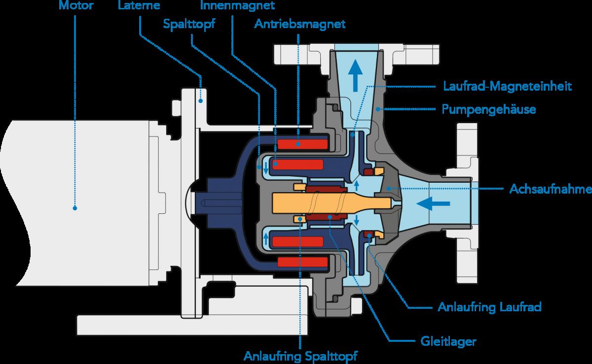 Fabulous Magnetkreiselpumpen: Magnetisch gekuppelte Kreiselpumpen KS81